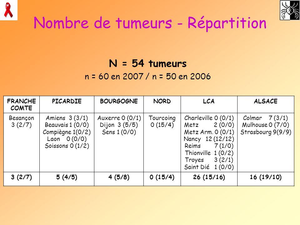 Nombre de tumeurs - Répartition N = 54 tumeurs n = 60 en 2007 / n = 50 en 2006 FRANCHE COMTE PICARDIEBOURGOGNENORDLCAALSACE Besançon 3 (2/7) Amiens 3