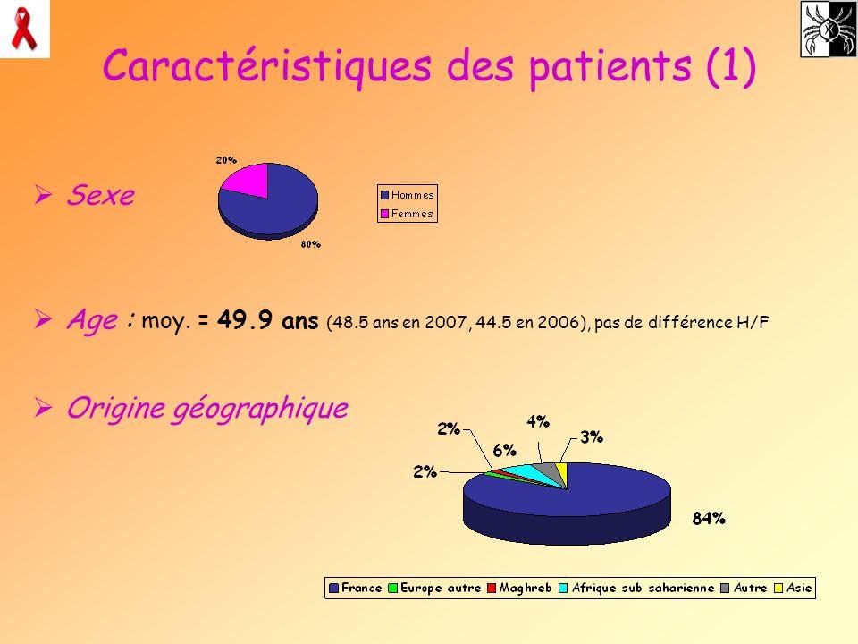 Caractéristiques des patients (1) Sexe Age : moy. = 49.9 ans (48.5 ans en 2007, 44.5 en 2006), pas de différence H/F Origine géographique