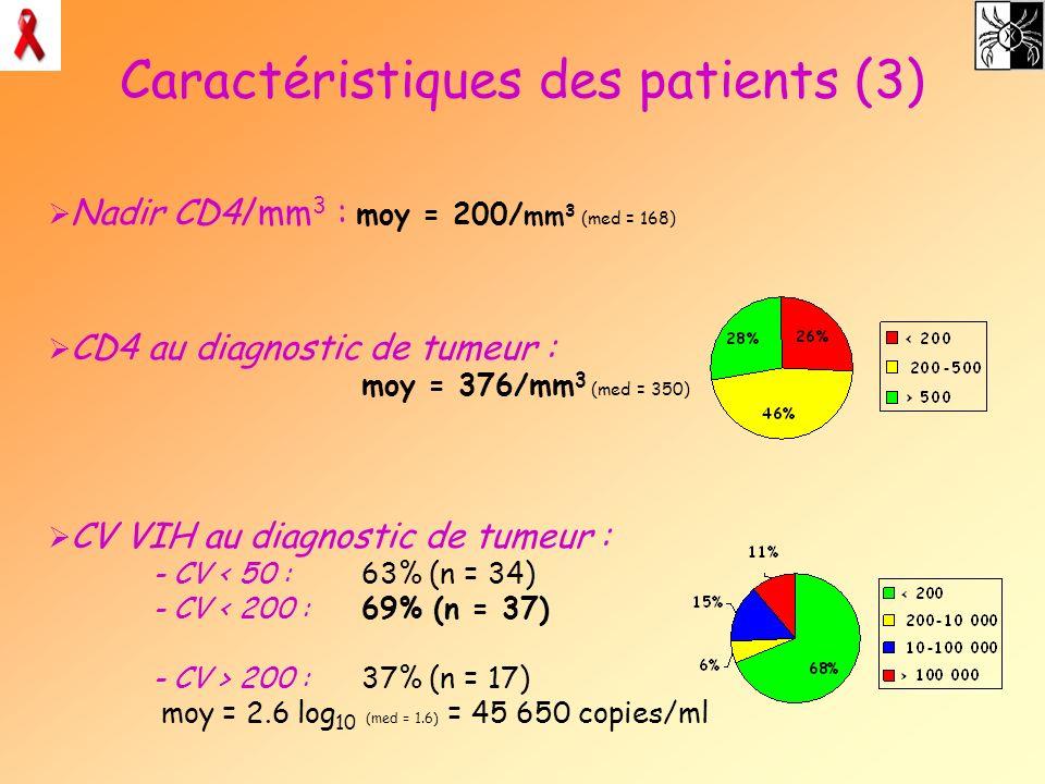 Caractéristiques des patients (4) Délai VIH-tumeur : –Délai moy = 10 ans (med=9) –Délai < 1 an dans 9% des cas (5/54) Traitement ARV –ATCD de ttt : 87% (47/54), jamais traités = 13% (7) –Ttt en cours : 87% (41/47) –Type de ttt :
