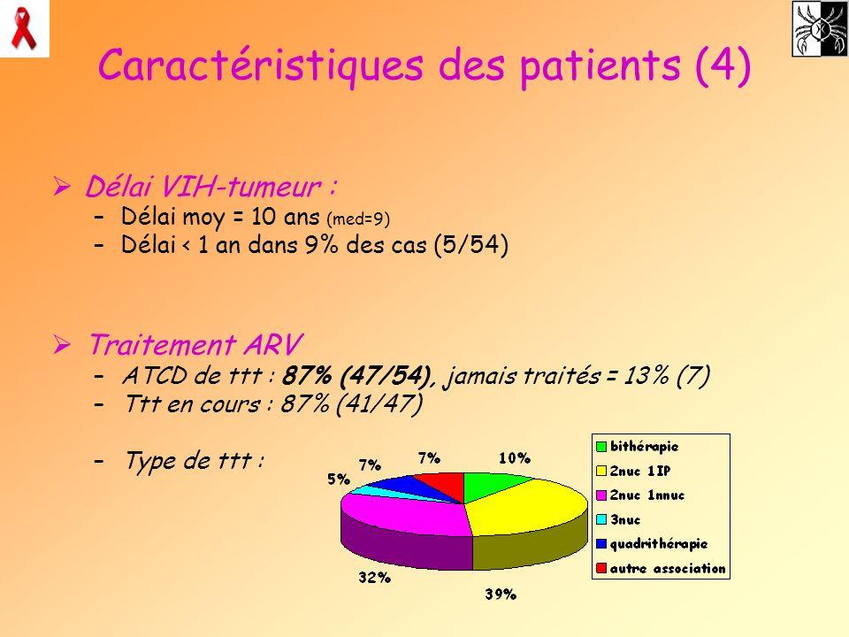 Caractéristiques des patients (4) Délai VIH-tumeur : –Délai moy = 10 ans (med=9) –Délai < 1 an dans 9% des cas (5/54) Traitement ARV –ATCD de ttt : 87
