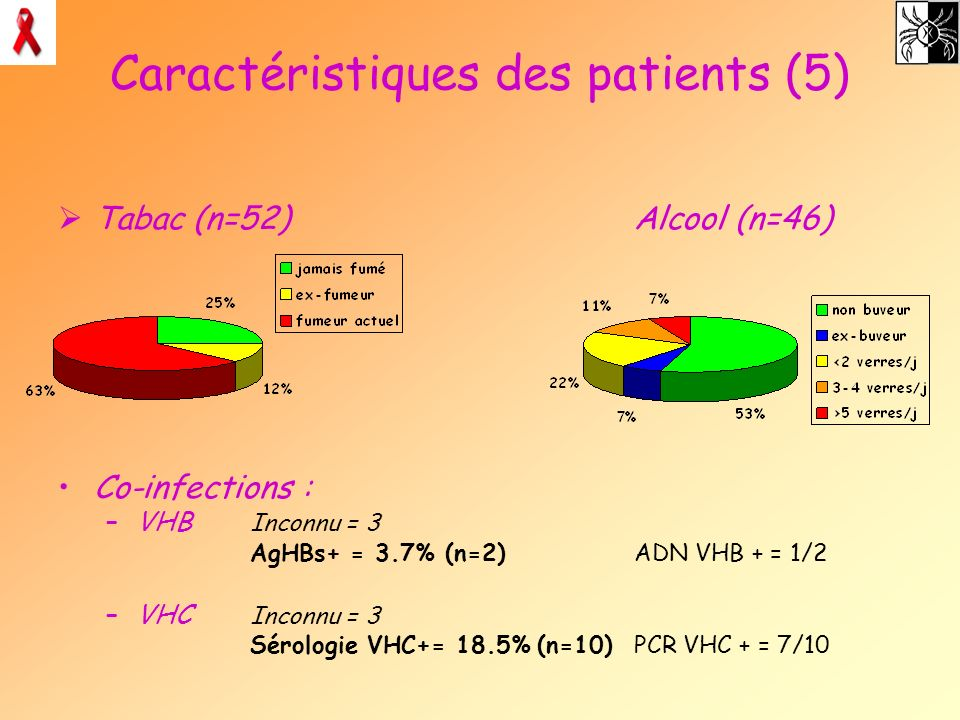 Caractéristiques des patients (5) Tabac (n=52)Alcool (n=46) Co-infections : –VHB Inconnu = 3 AgHBs+ = 3.7% (n=2)ADN VHB + = 1/2 –VHC Inconnu = 3 Sérol