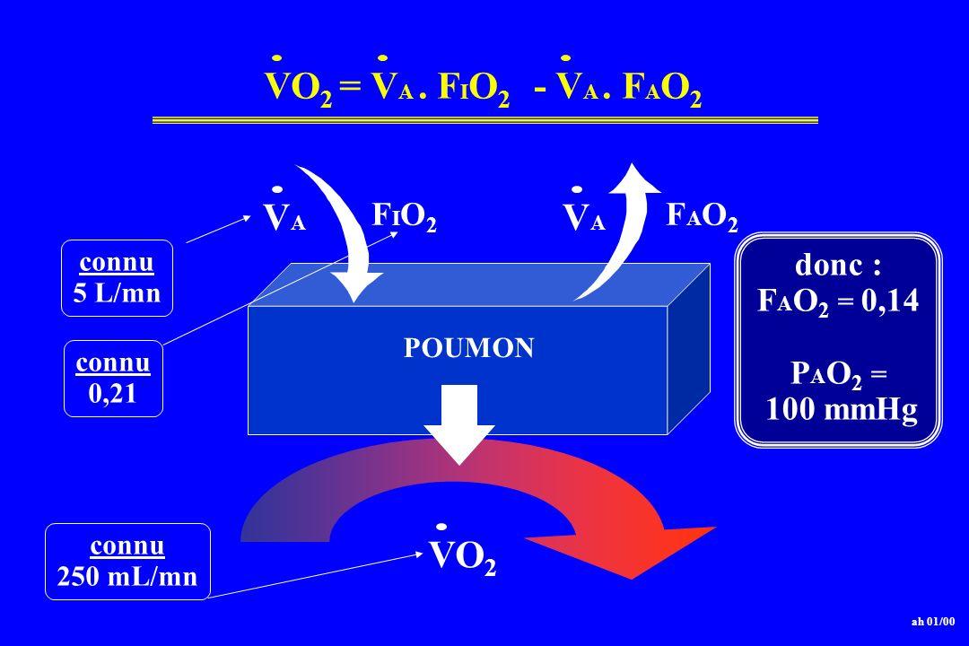 POUMON VAVA VAVA FIO2FIO2 FAO2FAO2 VO 2 = V A. F I O 2 - V A. F A O 2 connu 5 L/mn connu 0,21 connu 250 mL/mn donc : F A O 2 = 0,14 P A O 2 = 100 mmHg