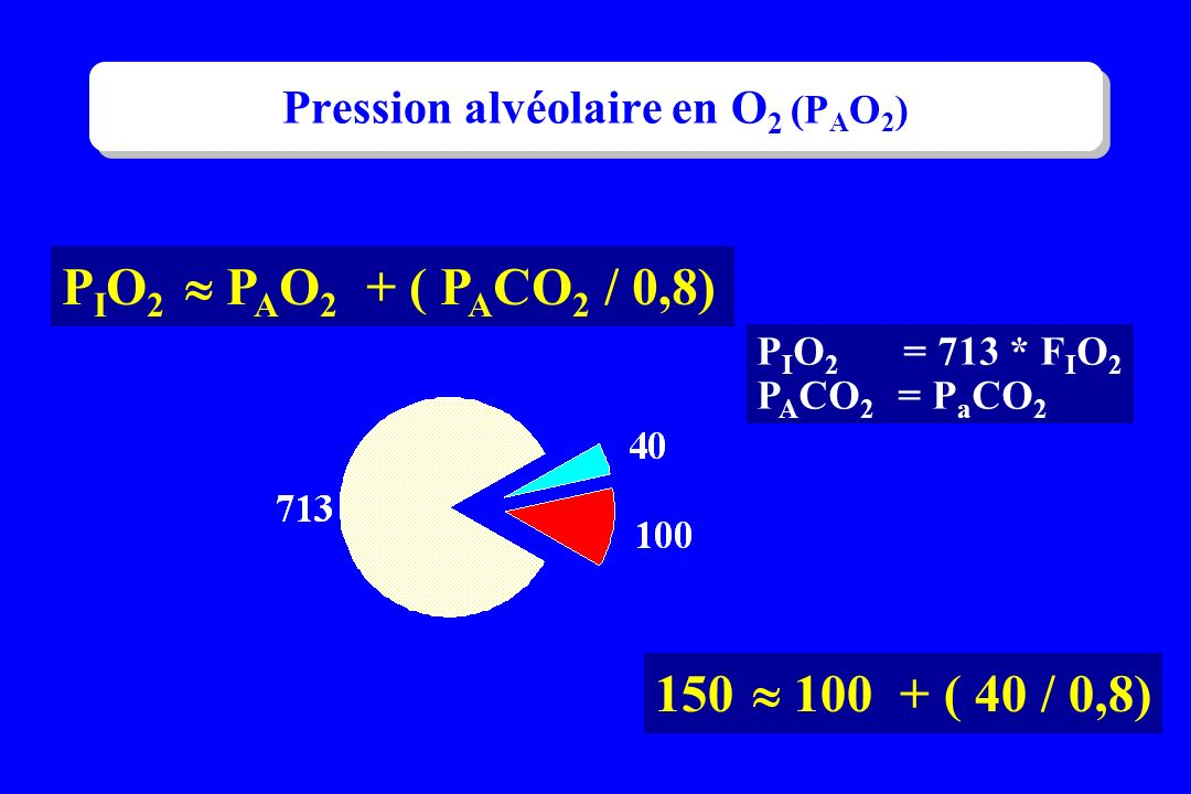 P I O 2 P A O 2 + ( P A CO 2 / 0,8) P I O 2 = 713 * F I O 2 P A CO 2 = P a CO 2 150 100 + ( 40 / 0,8) Pression alvéolaire en O 2 (P A O 2 )