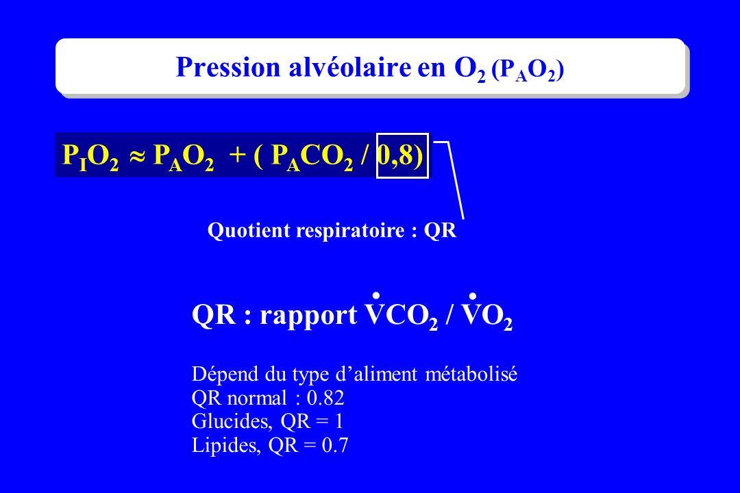 P I O 2 P A O 2 + ( P A CO 2 / 0,8) Quotient respiratoire : QR QR : rapport VCO 2 / VO 2 Dépend du type daliment métabolisé QR normal : 0.82 Glucides,