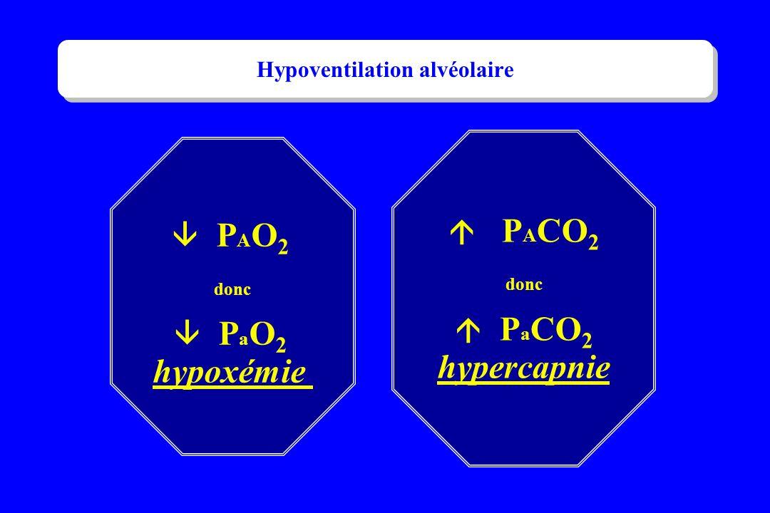 P A CO 2 donc P a CO 2 hypercapnie P A O 2 donc P a O 2 hypoxémie Hypoventilation alvéolaire