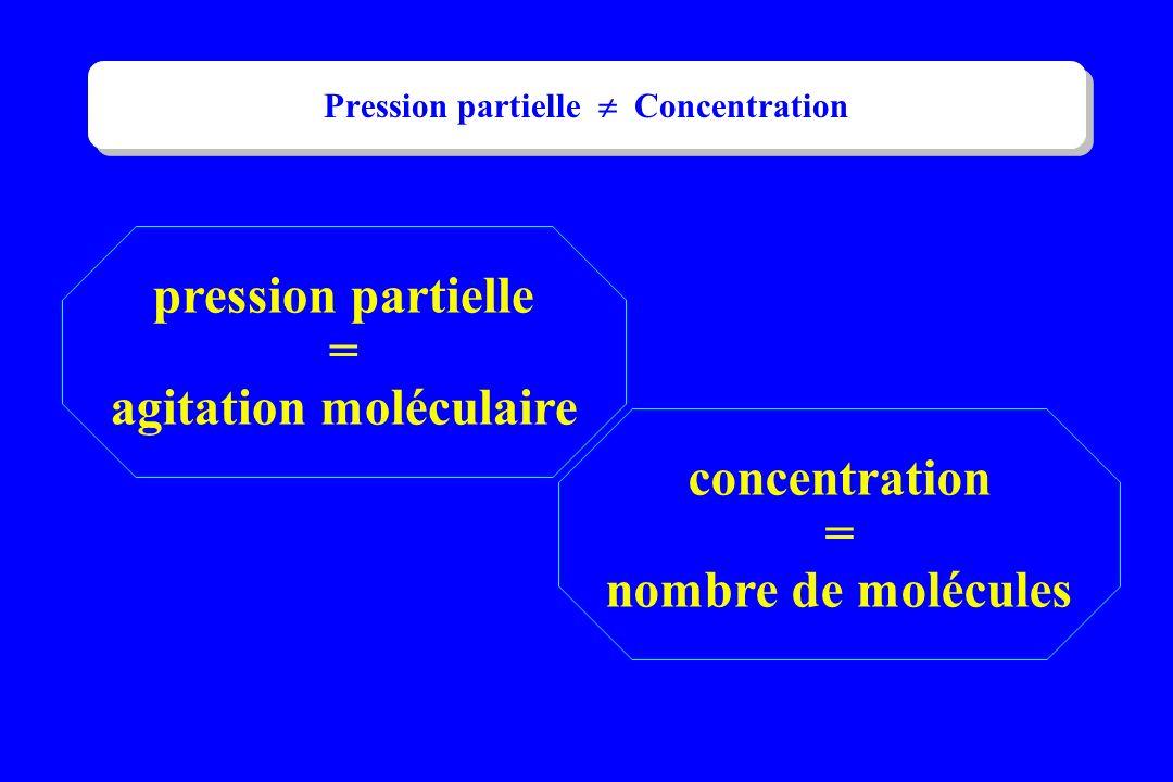 pression partielle = agitation moléculaire concentration = nombre de molécules Pression partielle Concentration
