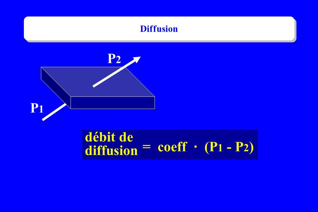 P1P1 P2P2 débit de diffusion = coeff · (P 1 - P 2 ) Diffusion