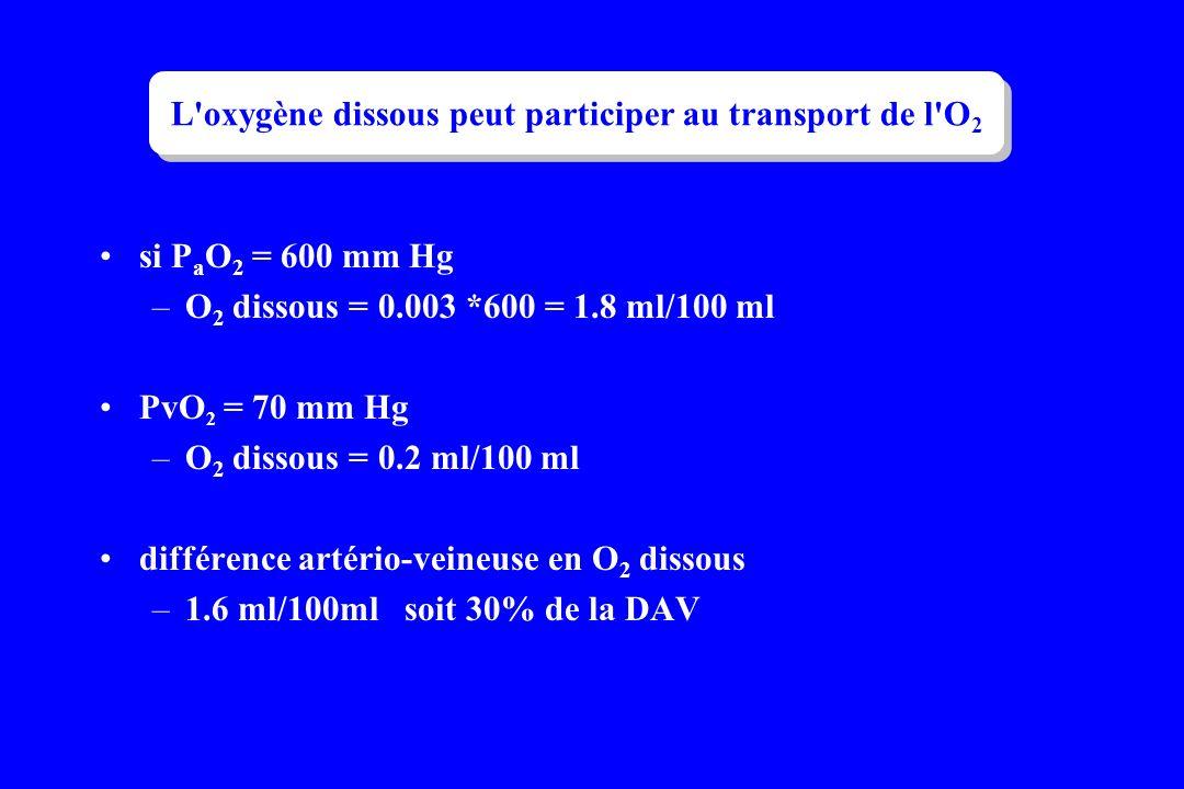L'oxygène dissous peut participer au transport de l'O 2 si P a O 2 = 600 mm Hg –O 2 dissous = 0.003 *600 = 1.8 ml/100 ml PvO 2 = 70 mm Hg –O 2 dissous