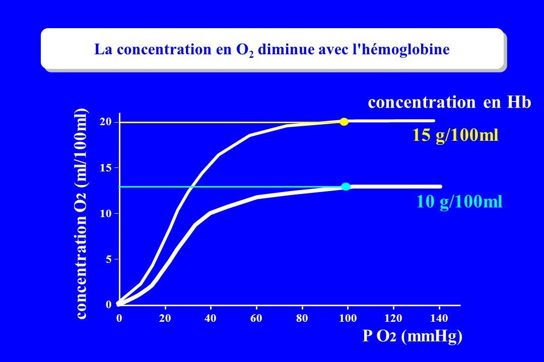 . P O 2 (mmHg) concentration en Hb 0 5 10 15 20 0 406080100120140 concentration O 2 (ml/100ml) 15 g/100ml 10 g/100ml La concentration en O 2 diminue a