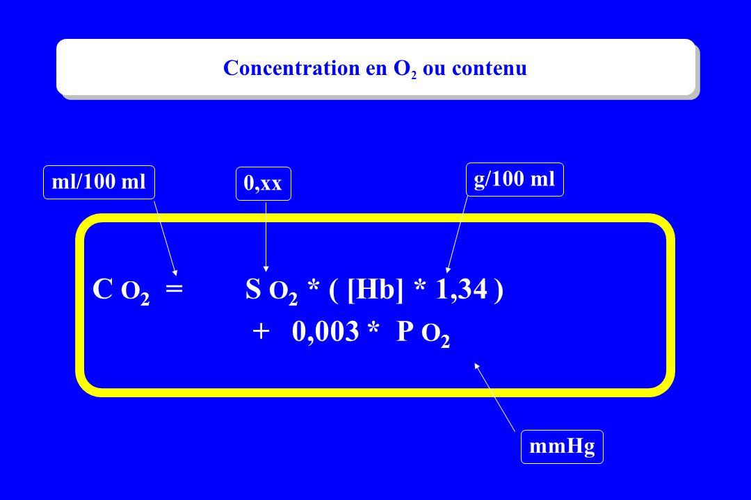 C O 2 = S O 2 * ( [Hb] * 1,34 ) + 0,003 * P O 2 ml/100 ml 0,xx g/100 ml mmHg Concentration en O 2 ou contenu