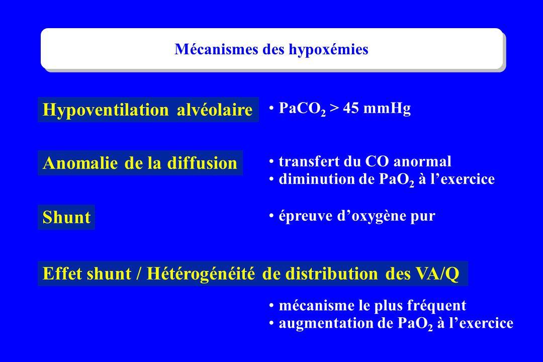 Hypoventilation alvéolaire Anomalie de la diffusion Shunt Effet shunt / Hétérogénéité de distribution des VA/Q PaCO 2 > 45 mmHg transfert du CO anorma