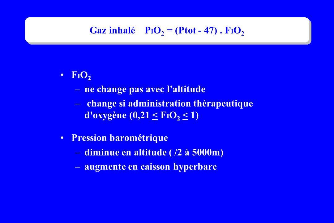 F I O 2 –ne change pas avec l'altitude – change si administration thérapeutique d'oxygène (0,21 < F I O 2 < 1) Pression barométrique –diminue en altit
