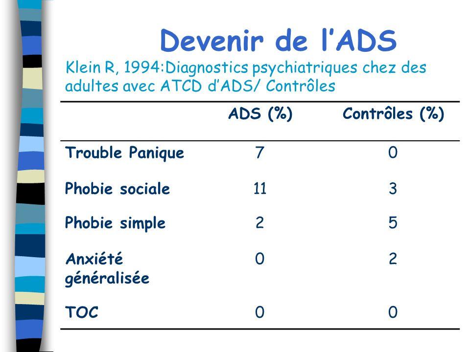 Devenir de lADS Klein R, 1994:Diagnostics psychiatriques chez des adultes avec ATCD dADS/ Contrôles ADS (%)Contrôles (%) Trouble Panique70 Phobie soci