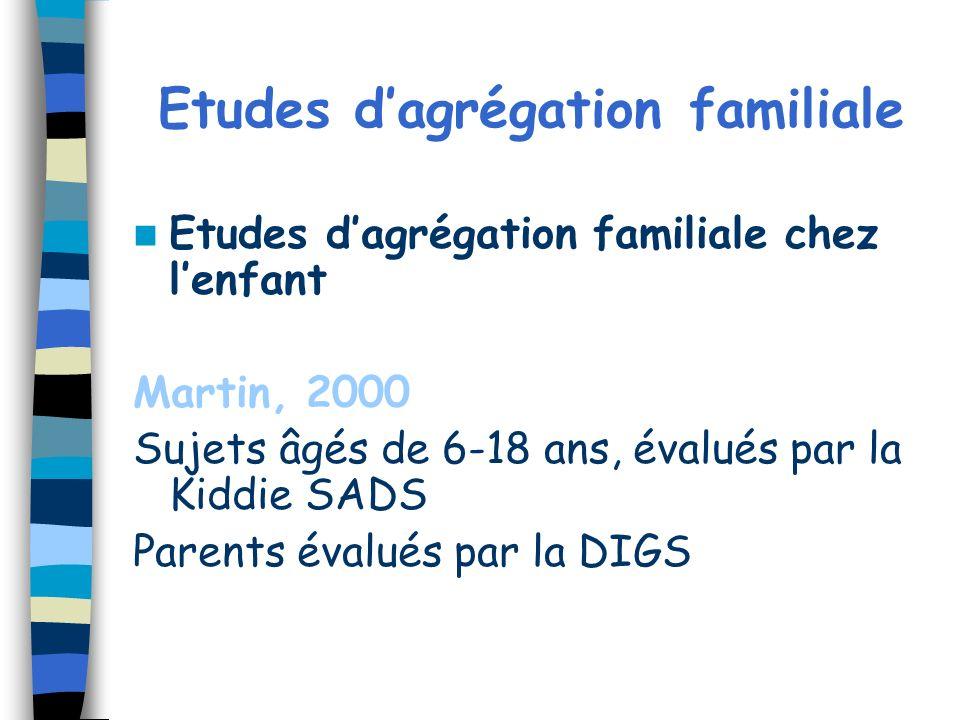 Etudes dagrégation familiale Etudes dagrégation familiale chez lenfant Martin, 2000 Sujets âgés de 6-18 ans, évalués par la Kiddie SADS Parents évalué