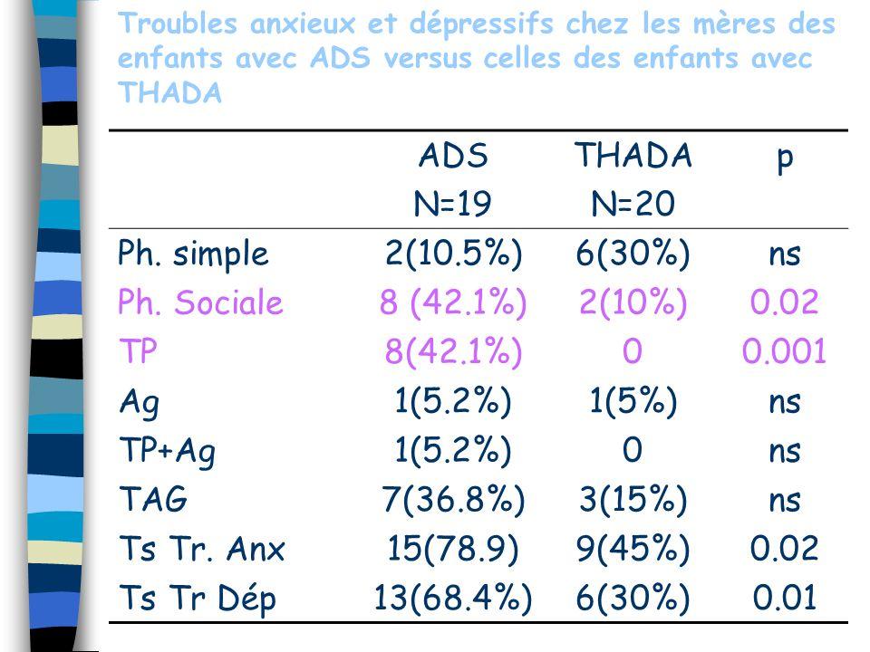 Troubles anxieux et dépressifs chez les mères des enfants avec ADS versus celles des enfants avec THADA ADS N=19 THADA N=20 p Ph. simple2(10.5%)6(30%)