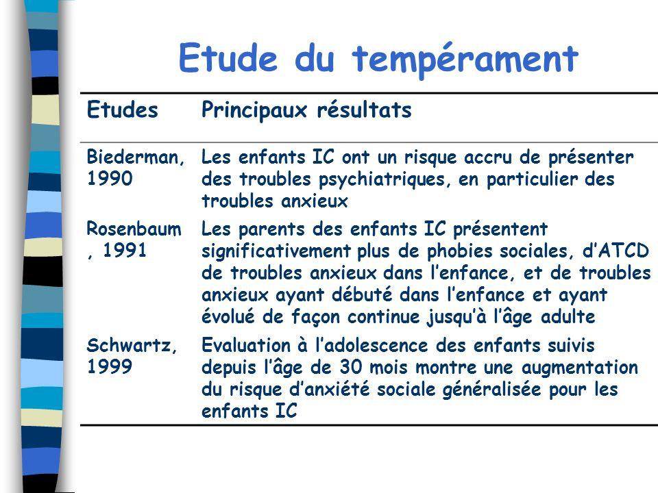 Etude du tempérament EtudesPrincipaux résultats Biederman, 1990 Les enfants IC ont un risque accru de présenter des troubles psychiatriques, en partic