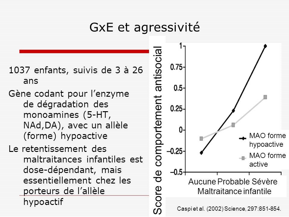 GxE et agressivité 1037 enfants, suivis de 3 à 26 ans Gène codant pour lenzyme de dégradation des monoamines (5-HT, NAd,DA), avec un allèle (forme) hy
