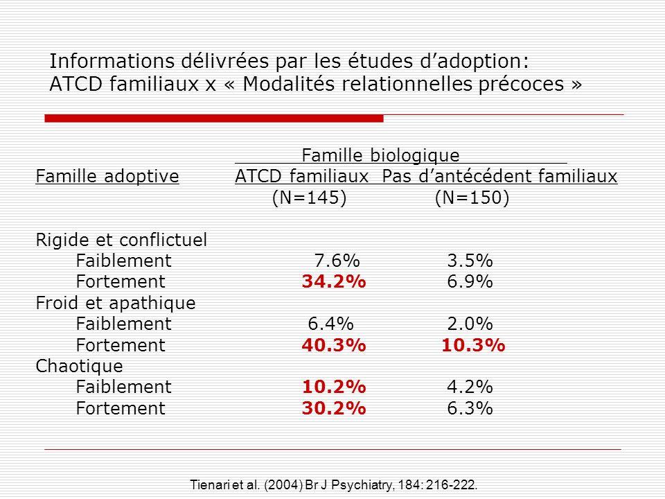 Informations délivrées par les études dadoption: ATCD familiaux x « Modalités relationnelles précoces » Famille biologique Famille adoptiveATCD famili