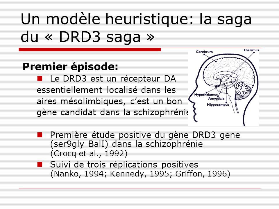 Un modèle heuristique: la saga du « DRD3 saga » Premier épisode: Le DRD3 est un récepteur DA essentiellement localisé dans les aires mésolimbiques, ce