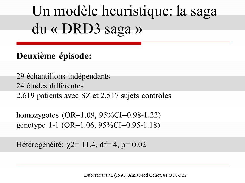 Deuxième épisode: 29 échantillons indépendants 24 études différentes 2.619 patients avec SZ et 2.517 sujets contrôles homozygotes (OR=1.09, 95%CI=0.98
