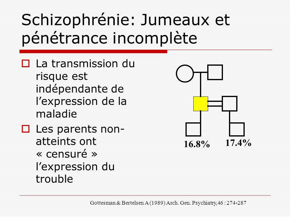 Schizophrénie: Jumeaux et pénétrance incomplète La transmission du risque est indépendante de lexpression de la maladie Les parents non- atteints ont