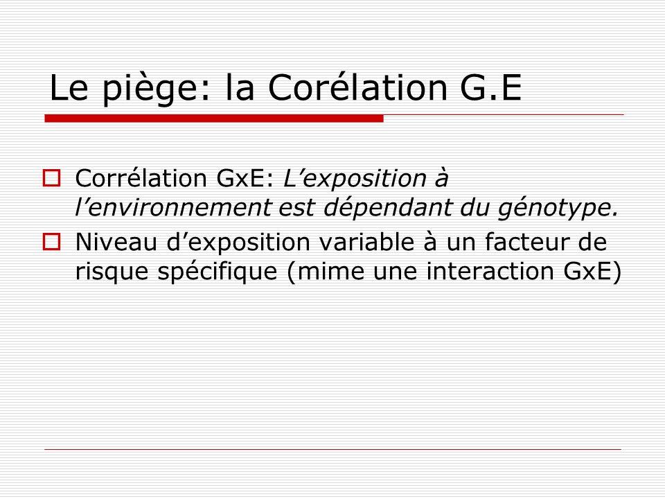 Le piège: la Corélation G.E Corrélation GxE: Lexposition à lenvironnement est dépendant du génotype. Niveau dexposition variable à un facteur de risqu