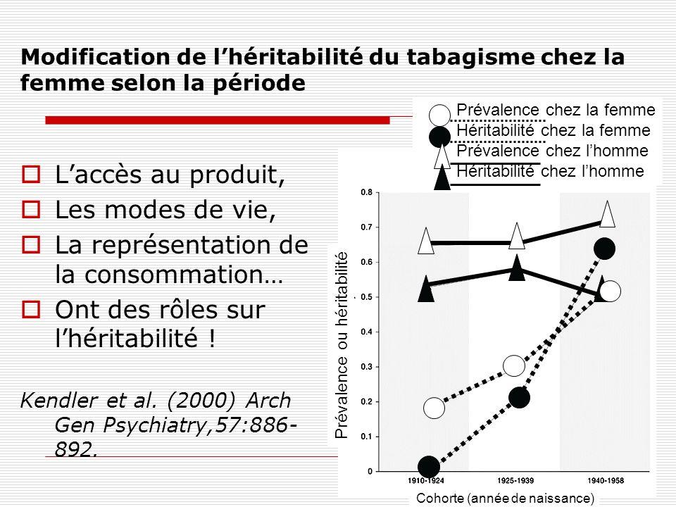 Modification de lhéritabilité du tabagisme chez la femme selon la période Laccès au produit, Les modes de vie, La représentation de la consommation… O