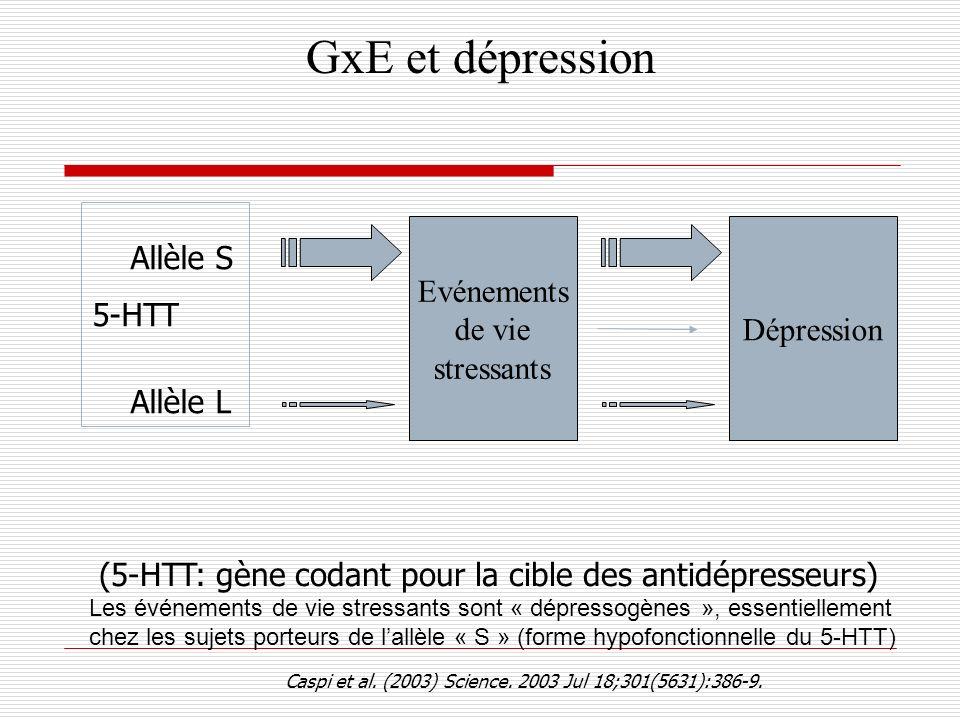 GxE et dépression Caspi et al. (2003) Science. 2003 Jul 18;301(5631):386-9. Dépression Evénements de vie stressants Allèle S Allèle L 5-HTT (5-HTT: gè