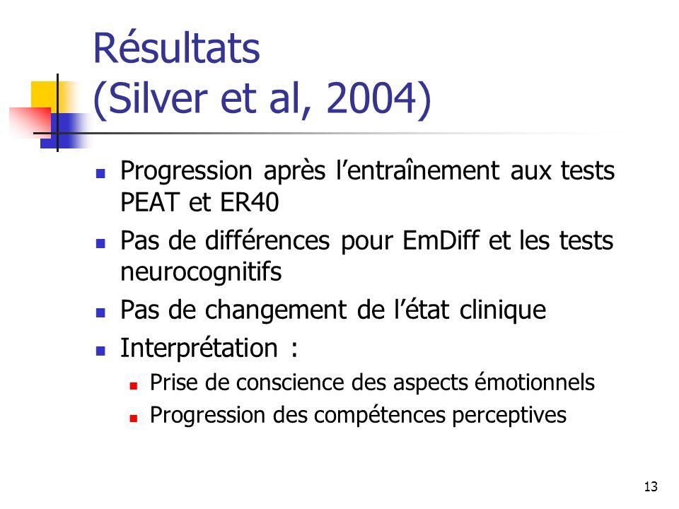 13 Résultats (Silver et al, 2004) Progression après lentraînement aux tests PEAT et ER40 Pas de différences pour EmDiff et les tests neurocognitifs Pa