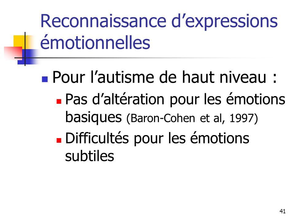 41 Reconnaissance dexpressions émotionnelles Pour lautisme de haut niveau : Pas daltération pour les émotions basiques (Baron-Cohen et al, 1997) Diffi