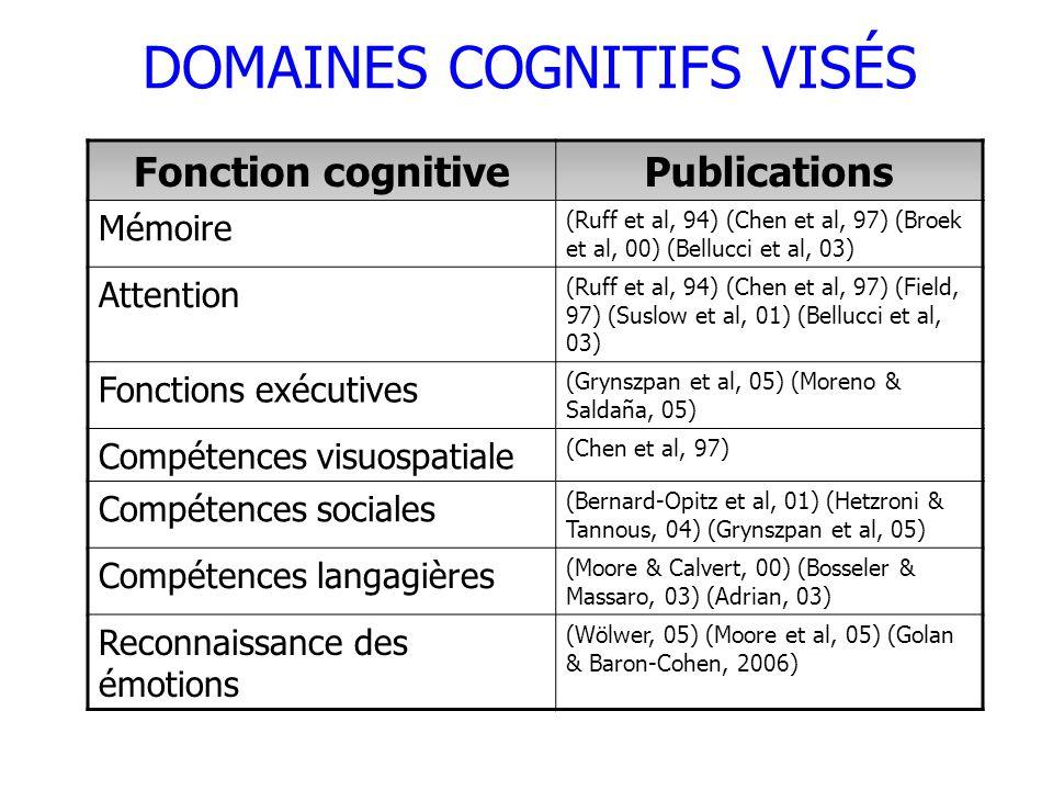 DOMAINES COGNITIFS VISÉS Fonction cognitivePublications Mémoire (Ruff et al, 94) (Chen et al, 97) (Broek et al, 00) (Bellucci et al, 03) Attention (Ru