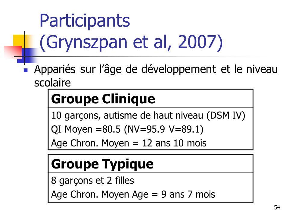 54 Participants (Grynszpan et al, 2007) Appariés sur lâge de développement et le niveau scolaire Groupe Clinique 10 garçons, autisme de haut niveau (D
