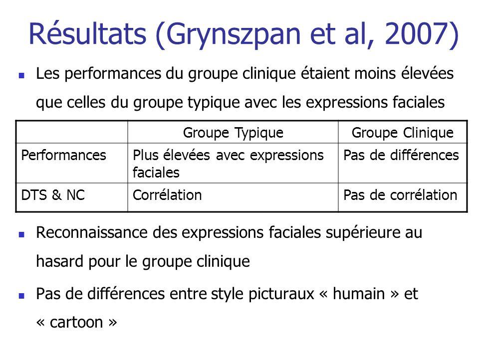 Les performances du groupe clinique étaient moins élevées que celles du groupe typique avec les expressions faciales Reconnaissance des expressions fa