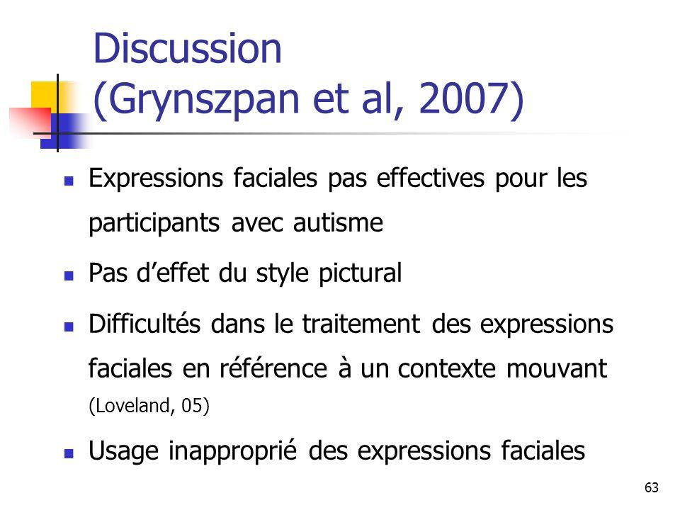 63 Discussion (Grynszpan et al, 2007) Expressions faciales pas effectives pour les participants avec autisme Pas deffet du style pictural Difficultés