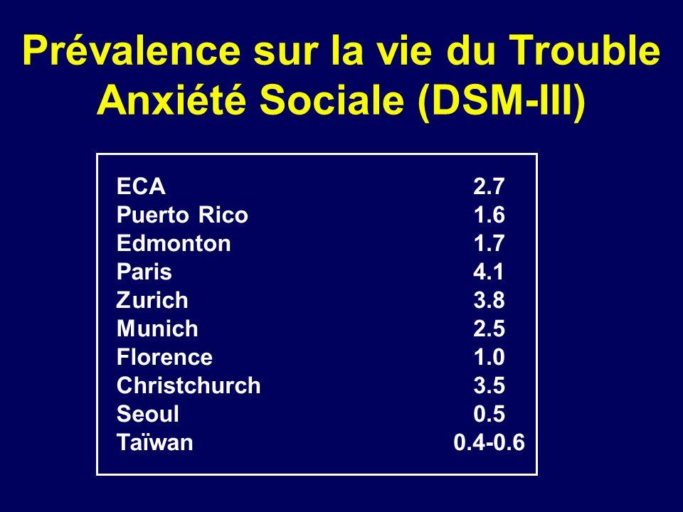 Prévalence sur la vie du Trouble Anxiété Sociale DSM-III-R Bâle16.0 NCS13.3