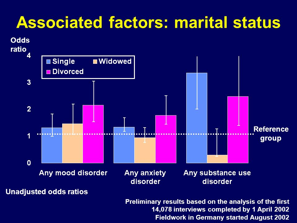 Associated factors: marital status Unadjusted odds ratios Preliminary results based on the analysis of the first 14,078 interviews completed by 1 Apri