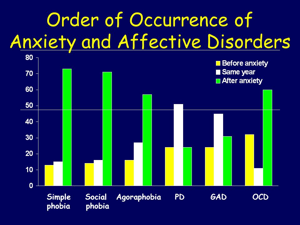 Order of Occurrence of Anxiety and Affective Disorders Simple phobia Social phobia AgoraphobiaPDGADOCD
