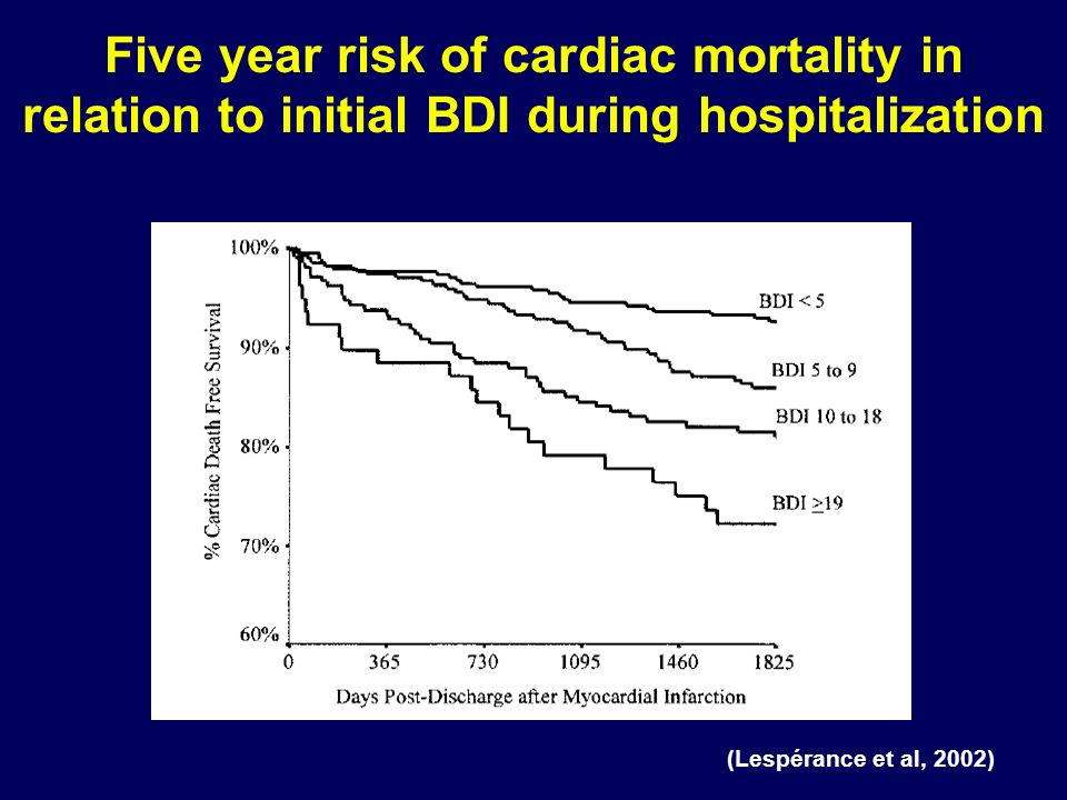 (Lespérance et al, 2002) Five year risk of cardiac mortality in relation to initial BDI during hospitalization