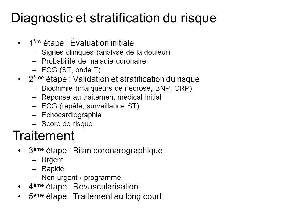 Diagnostic et stratification du risque 1 ère étape : Évaluation initiale –Signes cliniques (analyse de la douleur) –Probabilité de maladie coronaire –