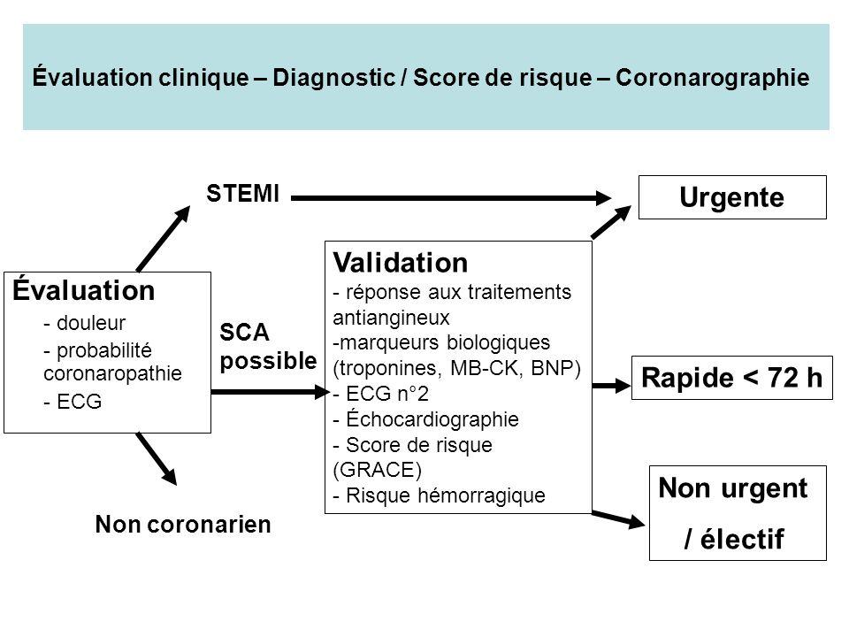 Critères pour le bilan coronarographique Urgent < 120 minutes Rapide < 72 h Non urgent 1- Angor réfractaire au traitement 2- Angor récidivant sous traitement avec modifications de ST (ECG) 3- Insuffisance cardiaque / choc 4- TV ou FV 1- Élévation troponines 2- Alternance de repolarisation ST ou onde T 3- Diabète 4- Insuffisance rénale (< 60 ml/min) 5- FEVG < 40% 6- Angor instable post infarctus 7- ATCD de pontage coronaire 8- Score GRACE intermédiaire ou haut risque 1- Pas de récidive dangor 2- Pas dinsuffisance cardiaque 3- Pas danomalies ECG (1 er et 2 ème tracé) 4- Deux troponines (H0- H6) normales