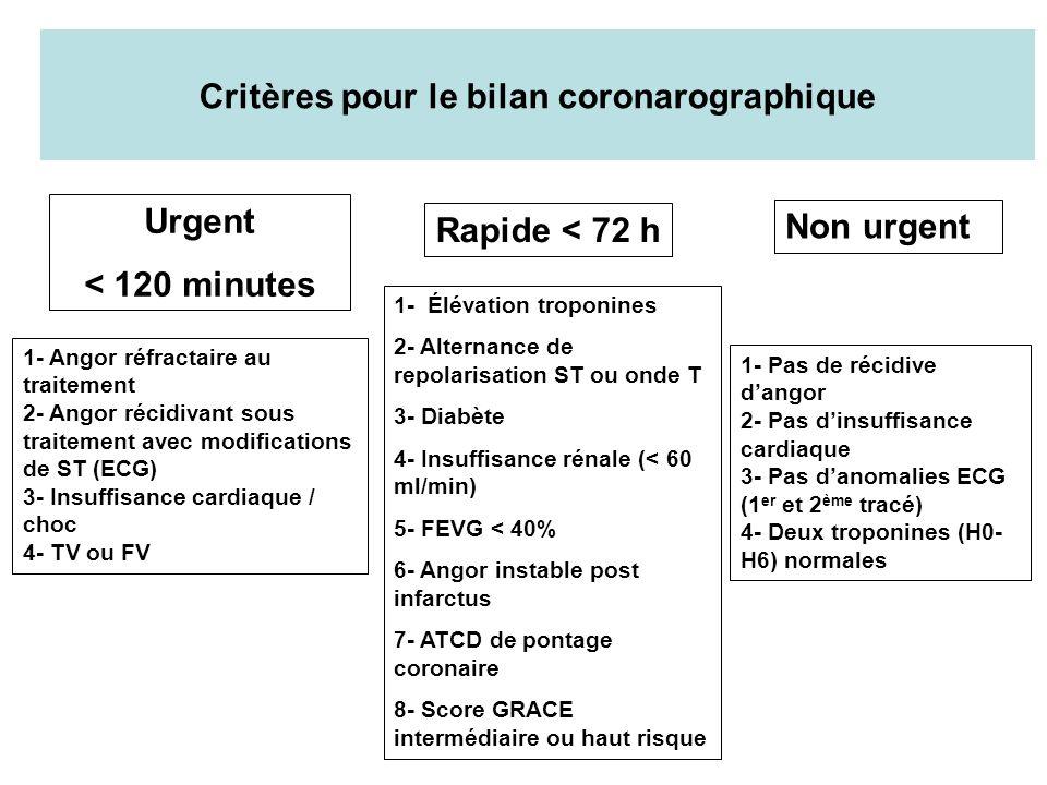 Critères pour le bilan coronarographique Urgent < 120 minutes Rapide < 72 h Non urgent 1- Angor réfractaire au traitement 2- Angor récidivant sous tra