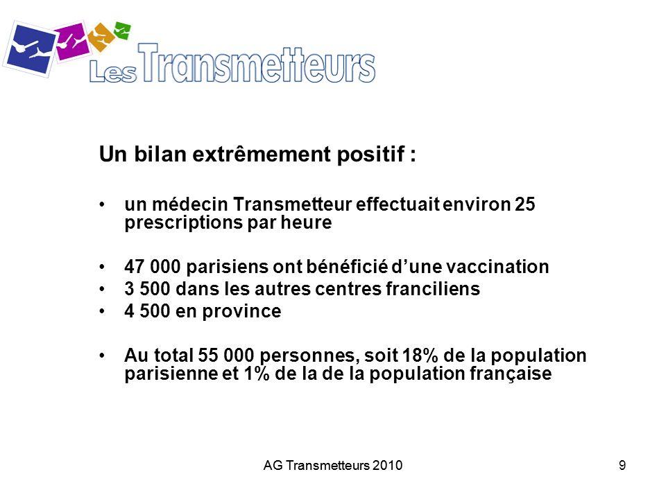 9 Un bilan extrêmement positif : un médecin Transmetteur effectuait environ 25 prescriptions par heure 47 000 parisiens ont bénéficié dune vaccination