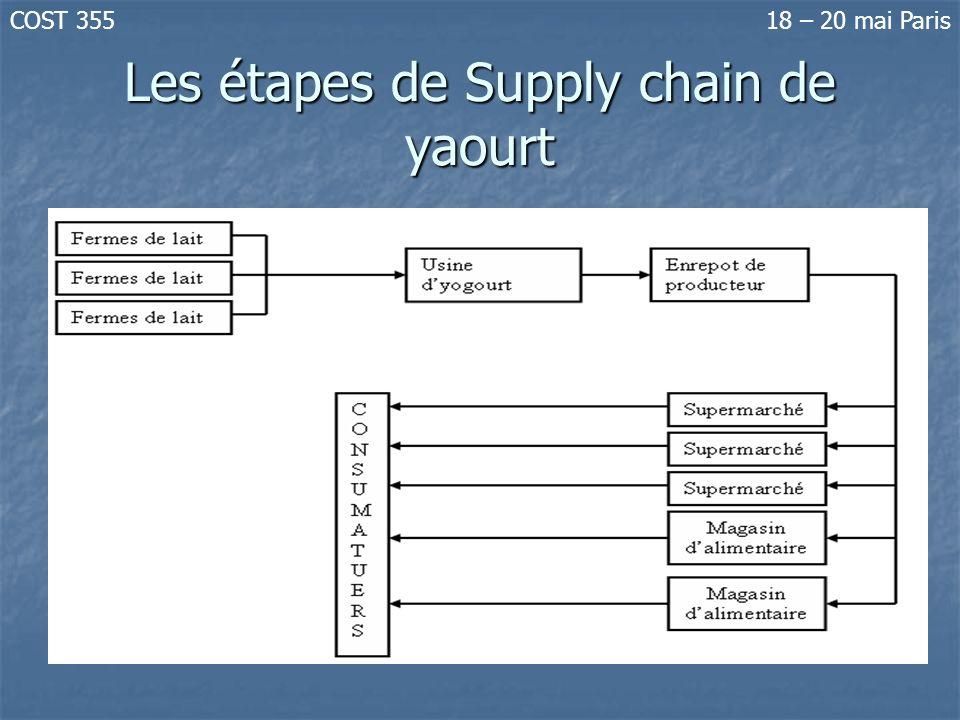 Les étapes de Supply chain de yaourt COST 35518 – 20 mai Paris