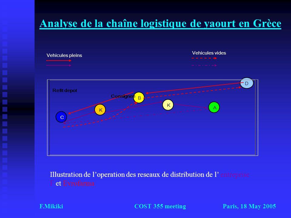 Paris, 18 May 2005F.MikikiCOST 355 meeting Analyse de la chaîne logistique de yaourt en Grèce Α B Κ C Κ D Vehicules pleins Refit depot Consignee Illus