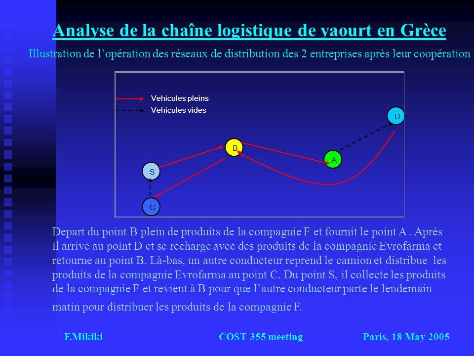 Paris, 18 May 2005F.MikikiCOST 355 meeting Analyse de la chaîne logistique de yaourt en Grèce D Α B C S Vehicules pleins Vehicules vides Depart du poi