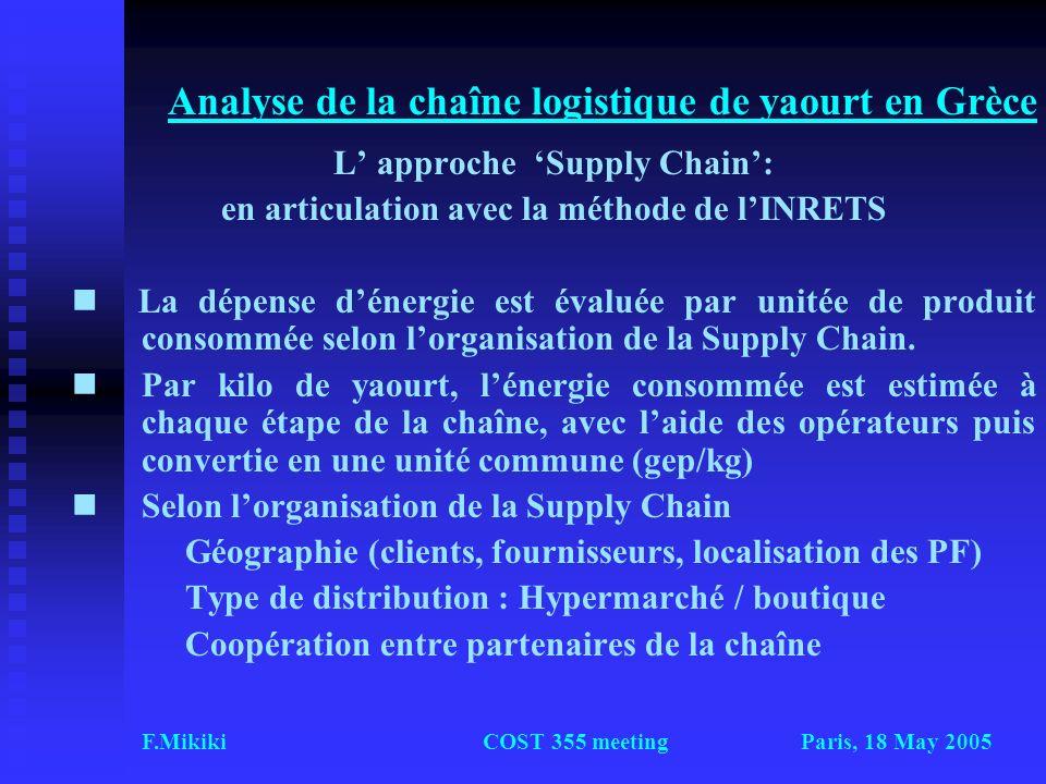 Paris, 18 May 2005F.MikikiCOST 355 meeting Analyse de la chaîne logistique de yaourt en Grèce L approche Supply Chain: en articulation avec la méthode