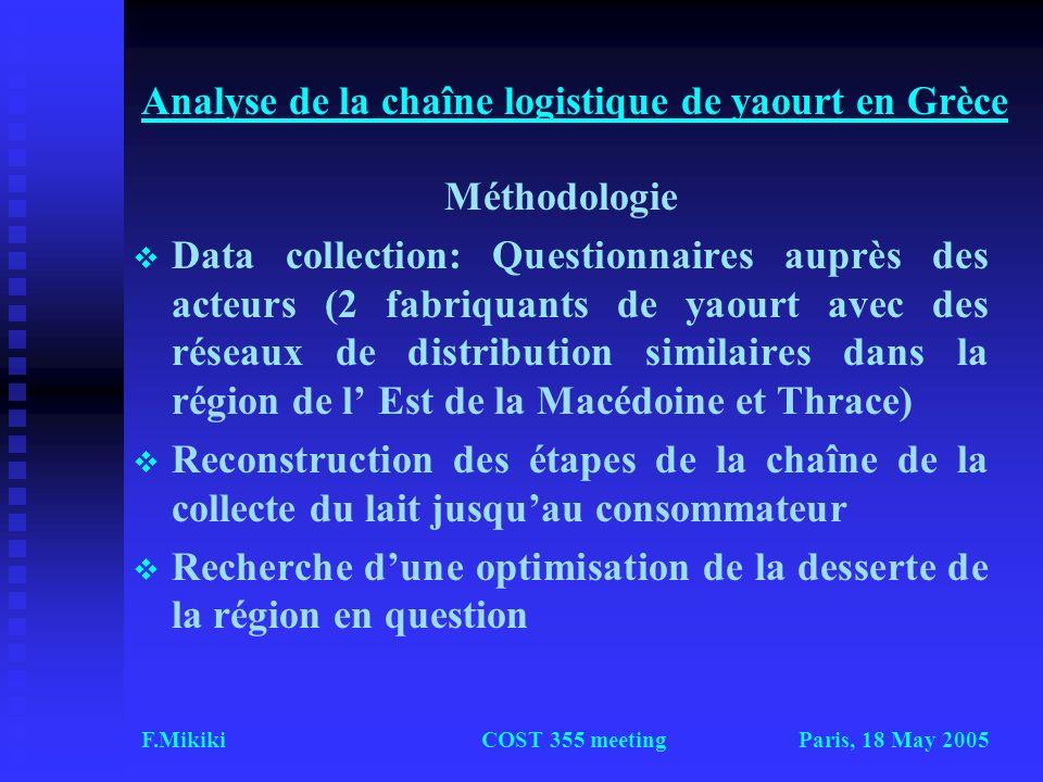 Paris, 18 May 2005F.MikikiCOST 355 meeting Analyse de la chaîne logistique de yaourt en Grèce Méthodologie Data collection: Questionnaires auprès des
