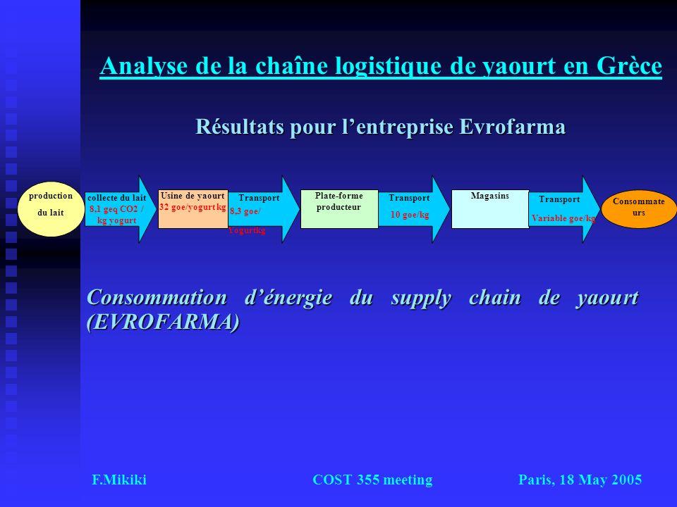 Paris, 18 May 2005F.MikikiCOST 355 meeting Résultats pour lentreprise Evrofarma Analyse de la chaîne logistique de yaourt en Grèce Résultats pour lent