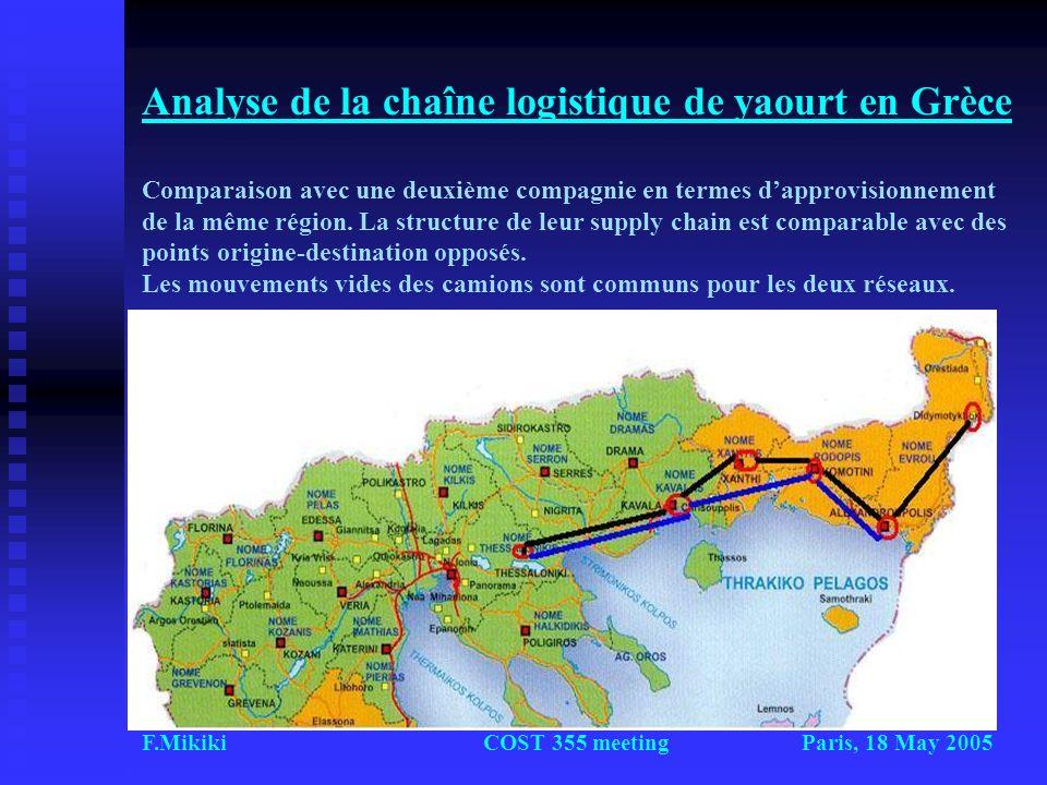 Paris, 18 May 2005F.MikikiCOST 355 meeting Analyse de la chaîne logistique de yaourt en Grèce Comparaison avec une deuxième compagnie en termes dappro