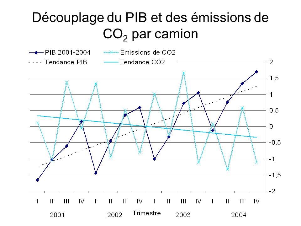 Découplage du PIB et des émissions de CO 2 par camion